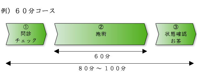 session_chart